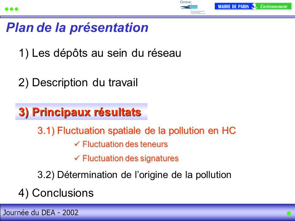 Journée du DEA - 2002 1) Les dépôts au sein du réseau Plan de la présentation Journée du DEA - 2002 2) Description du travail 4) Conclusions 3) Principaux résultats 3.1) Fluctuation spatiale de la pollution en HC 3.2) Détermination de lorigine de la pollution Fluctuation des teneurs Fluctuation des teneurs Fluctuation des signatures Fluctuation des signatures