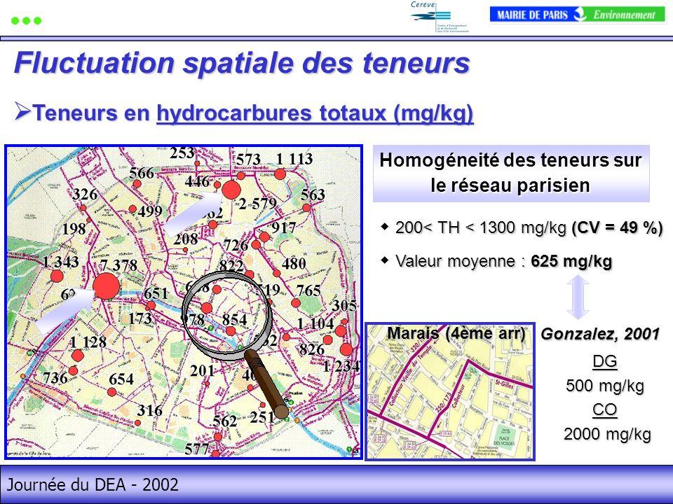 Journée du DEA - 2002 Teneurs en hydrocarbures totaux (mg/kg) Teneurs en hydrocarbures totaux (mg/kg) Fluctuation spatiale des teneurs 200< TH < 1300 mg/kg (CV = 49 %) Valeur moyenne : 625 mg/kg Homogéneité des teneurs sur le réseau parisien Marais (4ème arr) DG 500 mg/kg CO 2000 mg/kg 2000 mg/kg Gonzalez, 2001