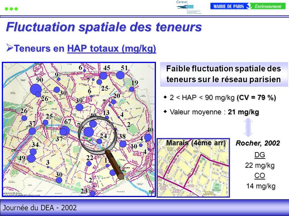 Journée du DEA - 2002 Teneurs en HAP totaux (mg/kg) Teneurs en HAP totaux (mg/kg) Fluctuation spatiale des teneurs 2 < HAP < 90 mg/kg (CV = 79 %) Valeur moyenne : 21 mg/kg Faible fluctuation spatiale des teneurs sur le réseau parisien Marais (4ème arr) DG 22 mg/kg CO 14 mg/kg 14 mg/kg Rocher, 2002
