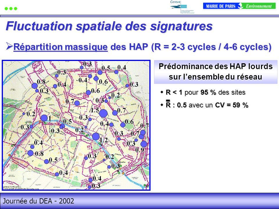 Journée du DEA - 2002 Répartition massique des HAP (R = 2-3 cycles / 4-6 cycles) Répartition massique des HAP (R = 2-3 cycles / 4-6 cycles) Fluctuation spatiale des signatures R < 1 pour 95 % des sites R : 0.5 avec un CV = 59 % Prédominance des HAP lourds sur lensemble du réseau -