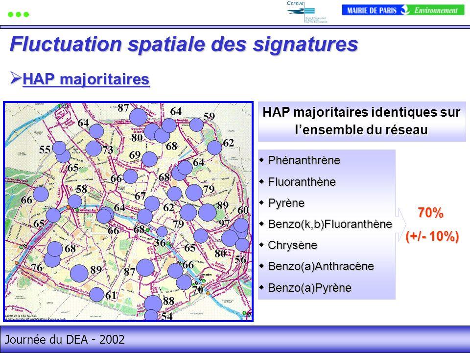 Journée du DEA - 2002 70% (+/- 10%) (+/- 10%) HAP majoritaires HAP majoritaires Fluctuation spatiale des signatures HAP majoritaires identiques sur lensemble du réseau Phénanthrène Fluoranthène Fluoranthène Pyrène Benzo(k,b)Fluoranthène Benzo(k,b)Fluoranthène Chrysène Benzo(a)Anthracène Benzo(a)Anthracène Benzo(a)Pyrène