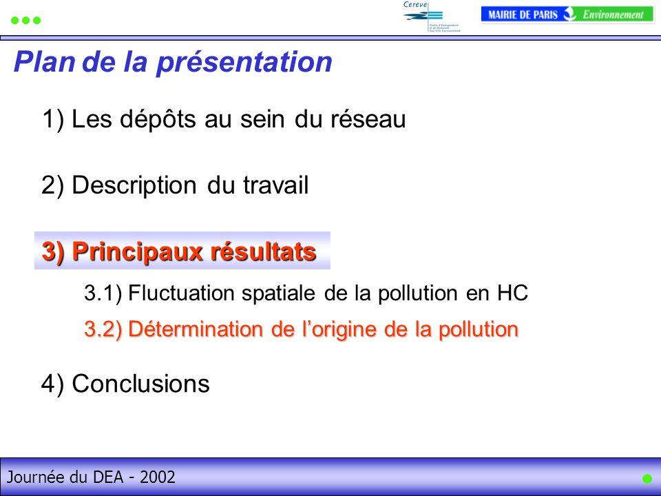 Journée du DEA - 2002 1) Les dépôts au sein du réseau Plan de la présentation Journée du DEA - 2002 2) Description du travail 4) Conclusions 3) Princi