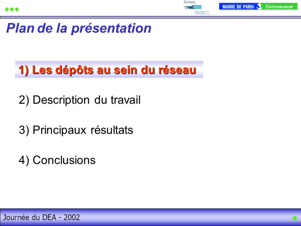 Journée du DEA - 2002 1) Les dépôts au sein du réseau Plan de la présentation Journée du DEA - 2002 2) Description du travail 3) Principaux résultats 4) Conclusions 1)Les dépôts au sein du réseau 1) Les dépôts au sein du réseau