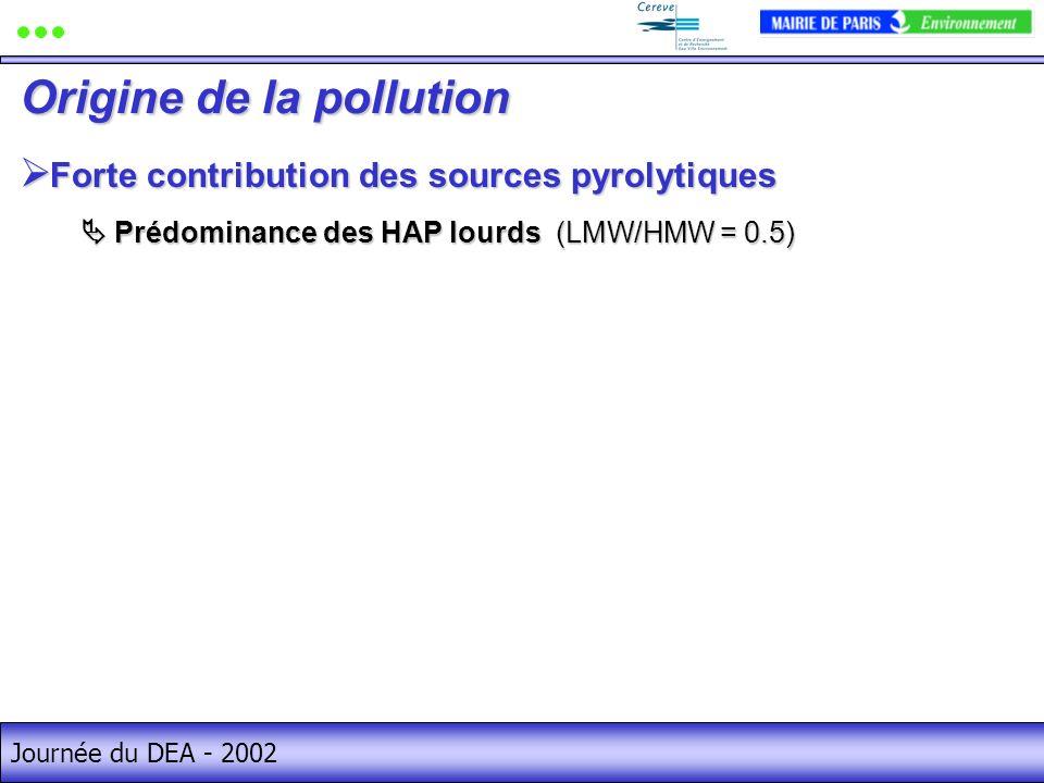 Journée du DEA - 2002 Forte contribution des sources pyrolytiques Forte contribution des sources pyrolytiques Origine de la pollution Prédominance des