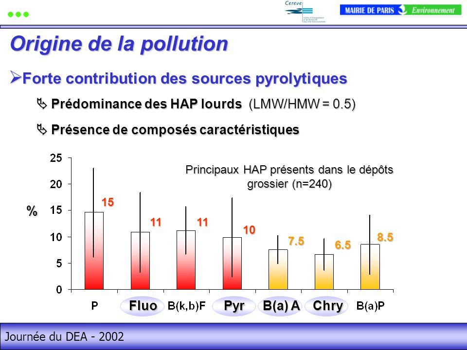 Journée du DEA - 2002 Forte contribution des sources pyrolytiques Forte contribution des sources pyrolytiques Origine de la pollution Prédominance des HAP lourds (LMW/HMW = 0.5) Prédominance des HAP lourds (LMW/HMW = 0.5) Présence de composés caractéristiques Présence de composés caractéristiques% 15 10 1111 7.5 6.5 8.5 Principaux HAP présents dans le dépôts grossier (n=240) FluoPyrChry B(a) A
