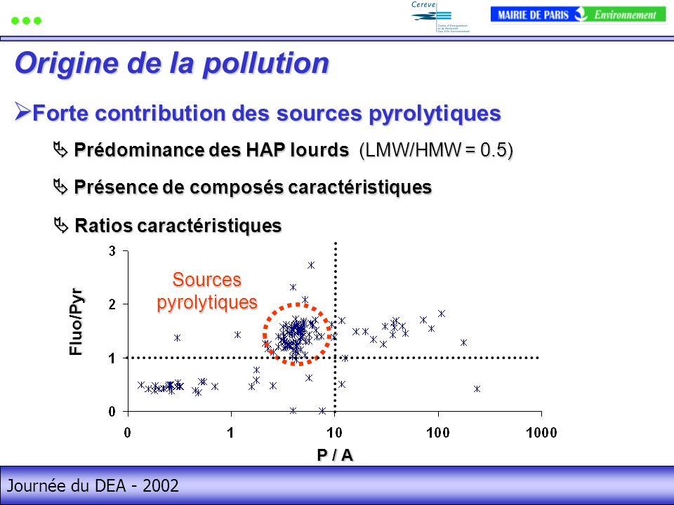 Journée du DEA - 2002 Forte contribution des sources pyrolytiques Forte contribution des sources pyrolytiques Origine de la pollution Prédominance des HAP lourds (LMW/HMW = 0.5) Prédominance des HAP lourds (LMW/HMW = 0.5) Présence de composés caractéristiques Présence de composés caractéristiques Ratios caractéristiques Ratios caractéristiques P / A Fluo/Pyr Sources pyrolytiques
