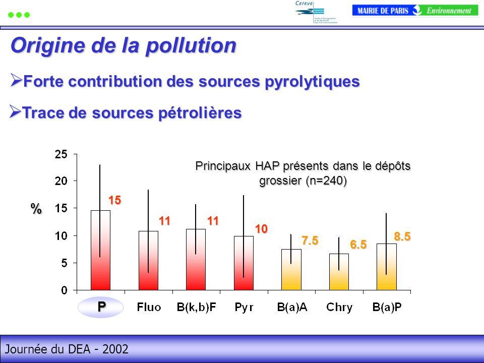 Journée du DEA - 2002 Forte contribution des sources pyrolytiques Forte contribution des sources pyrolytiques Origine de la pollution Trace de sources pétrolières Trace de sources pétrolières% 15 10 1111 7.5 6.5 8.5 Principaux HAP présents dans le dépôts grossier (n=240) P