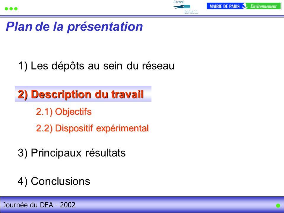 Journée du DEA - 2002 1) Les dépôts au sein du réseau Plan de la présentation Journée du DEA - 2002 3) Principaux résultats 4) Conclusions 2.1) Objectifs 2.2) Dispositif expérimental 2) Description du travail