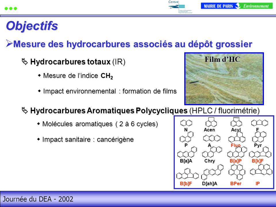 Journée du DEA - 2002 Mesure des hydrocarbures associés au dépôt grossier Objectifs Hydrocarbures totaux (IR) Hydrocarbures totaux (IR) Hydrocarbures Aromatiques Polycycliques (HPLC / fluorimétrie) Hydrocarbures Aromatiques Polycycliques (HPLC / fluorimétrie) Mesure de lindice CH 2 Impact environnemental : formation de films Film dHC Molécules aromatiques ( 2 à 6 cycles) Impact sanitaire : cancérigène Fluo B[k]F B[b]F A Pyr P AcylNAcenF B[a]AChryB[a]P D[ah]ABPer IP
