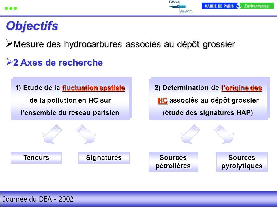 Journée du DEA - 2002 Mesure des hydrocarbures associés au dépôt grossier Objectifs 2 Axes de recherche fluctuation spatiale 1) Etude de la fluctuation spatiale de la pollution en HC sur lensemble du réseau parisien TeneursSignatures lorigine des HC 2) Détermination de lorigine des HC associés au dépôt grossier (étude des signatures HAP) Sources pétrolières Sources pyrolytiques