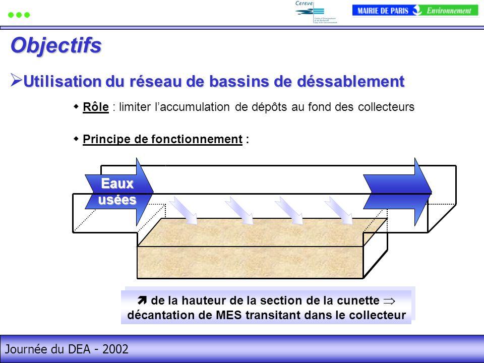 Journée du DEA - 2002 Utilisation du réseau de bassins de déssablement Eaux usées de la hauteur de la section de la cunette décantation de MES transitant dans le collecteur Rôle : limiter laccumulation de dépôts au fond des collecteurs Principe de fonctionnement : Objectifs