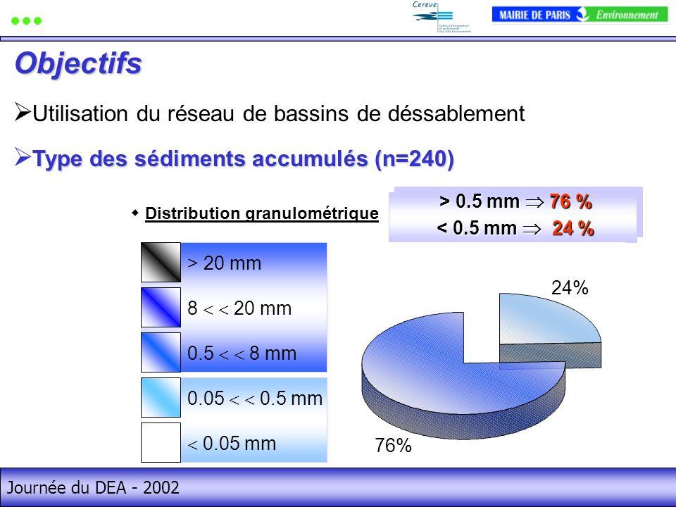 Journée du DEA - 2002 > 0.5 mm 76 % > 0.5 mm 76 % < 0.5 mm 24 % < 0.5 mm 24 % > 0.5 mm 76 % > 0.5 mm 76 % < 0.5 mm 24 % < 0.5 mm 24 % Utilisation du réseau de bassins de déssablement 63% 22% 10% 2%3% 0.05 mm 0.05 0.5 mm 0.5 8 mm 8 20 mm > 20 mm Distribution granulométrique Type des sédiments accumulés (n=240) 76% 24% Objectifs