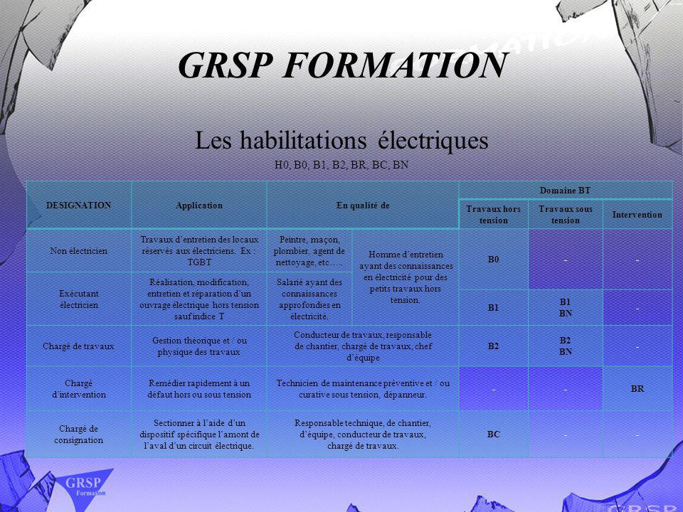 GRSP FORMATION Les habilitations électriques H0, B0, B1, B2, BR, BC, BN DESIGNATIONApplicationEn qualité de Domaine BT Travaux hors tension Travaux so