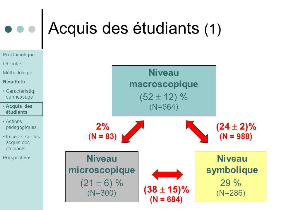 Acquis des étudiants (1) Niveau macroscopique Niveau symbolique Niveau microscopique (52 12) % (N=664) (21 6) % (N=300) 29 % (N=286) (24 2)% (N = 988)