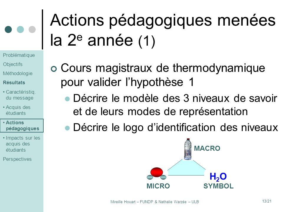 Mireille Houart – FUNDP & Nathalie Warzée – ULB 14/21 Actions pédagogiques menées la 2 e année (2) Identifier le ou les niveau(x) sur certaines dias-clés Établir des liens entre les différents niveaux H2OH2O H2OH2OH2OH2O Problématique Objectifs Méthodologie Résultats Caractéristiq.