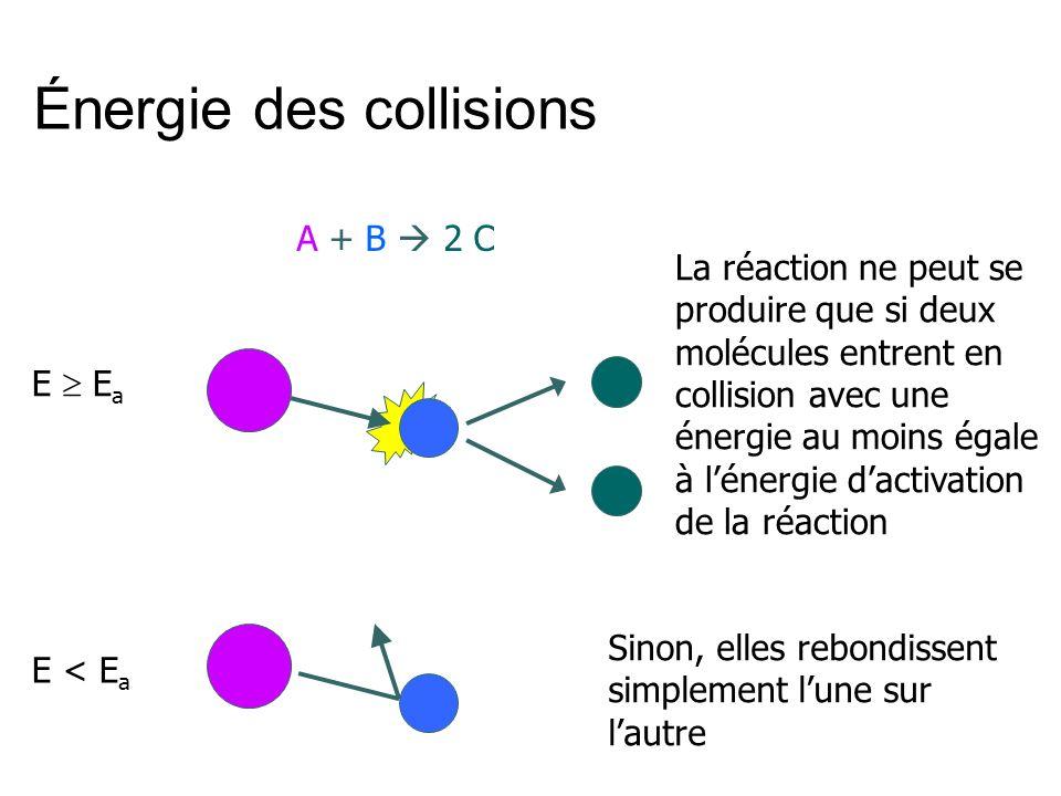 A + B 2 C E < E a E E a La réaction ne peut se produire que si deux molécules entrent en collision avec une énergie au moins égale à lénergie dactivat