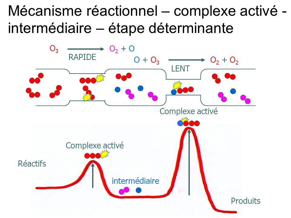 Mécanisme réactionnel – complexe activé - intermédiaire – étape déterminante Réactifs O3O3 O 2 + O O + O3O + O3 O 2 + O 2 Produits intermédiaire Compl