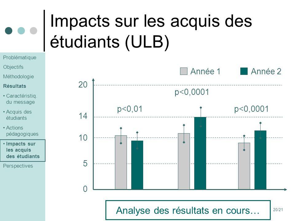 20/21 Impacts sur les acquis des étudiants (ULB) 20 14 10 5 0 Solutions Année 1Année 2 p<0,01 Thermo- dynamique p<0,0001 Cinétique p<0,0001 Analyse de