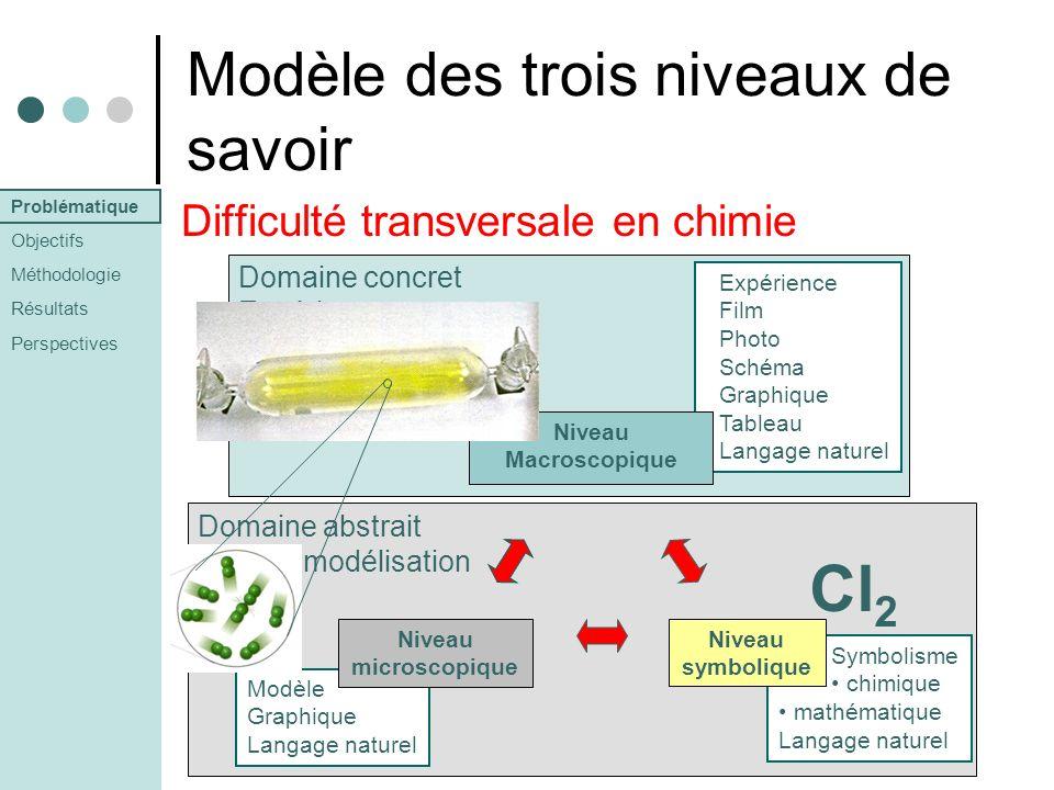 Modèle des trois niveaux de savoir Difficulté transversale en chimie Domaine abstrait modélisation Domaine concret Expériences Expérience Film Photo S
