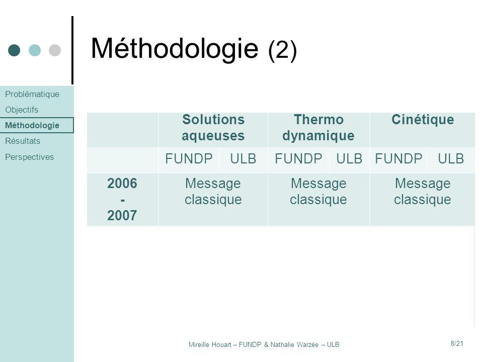Mireille Houart – FUNDP & Nathalie Warzée – ULB 8/21 Méthodologie (2) Groupe témoinHypothèse 1Hypothèse 2 Solutions aqueuses Thermo dynamique Cinétiqu