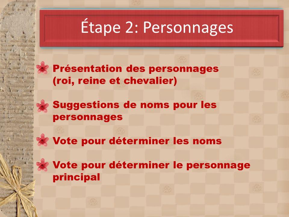 AvrilÉtape 2: Personnages Présentation des personnages (roi, reine et chevalier) Suggestions de noms pour les personnages Vote pour déterminer les nom