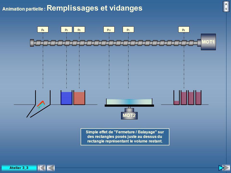 p 11 Animation partielle : Remplissages et vidanges MOT1 MOT2 p0p0 p1p1 p2p2 p3p3 p4p4 Simple effet de
