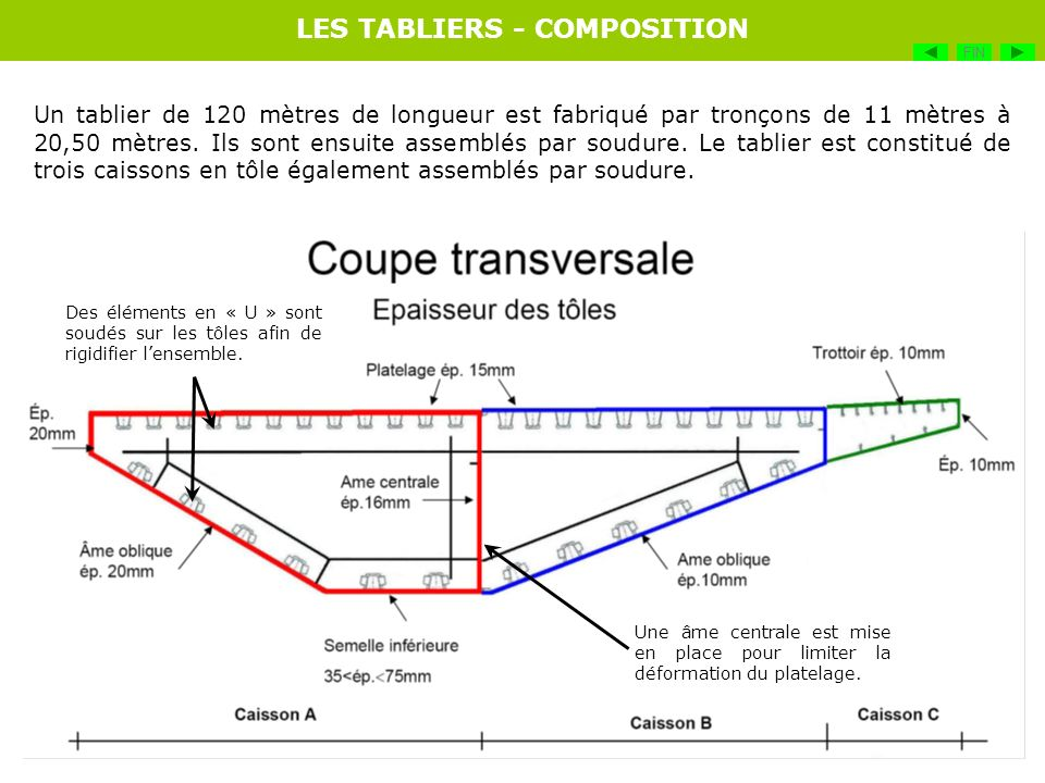 Un tablier de 120 mètres de longueur est fabriqué par tronçons de 11 mètres à 20,50 mètres. Ils sont ensuite assemblés par soudure. Le tablier est con