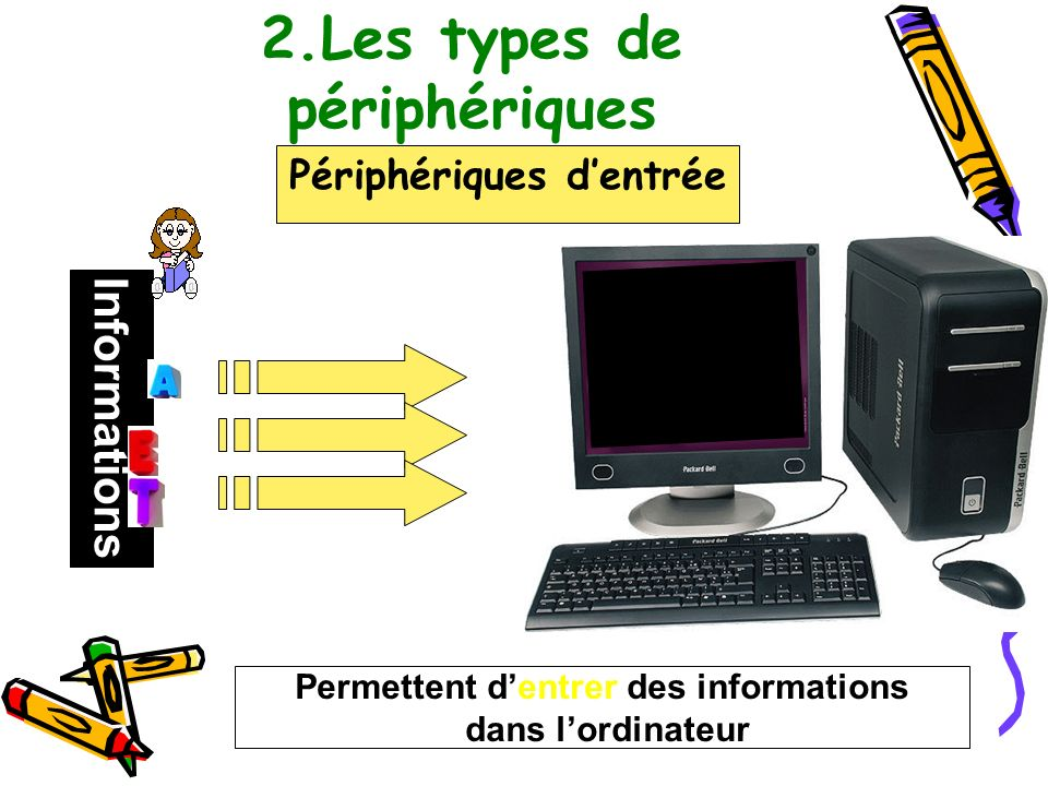 2.Les types de périphériques Périphériques dentrée Informations Permettent dentrer des informations dans lordinateur