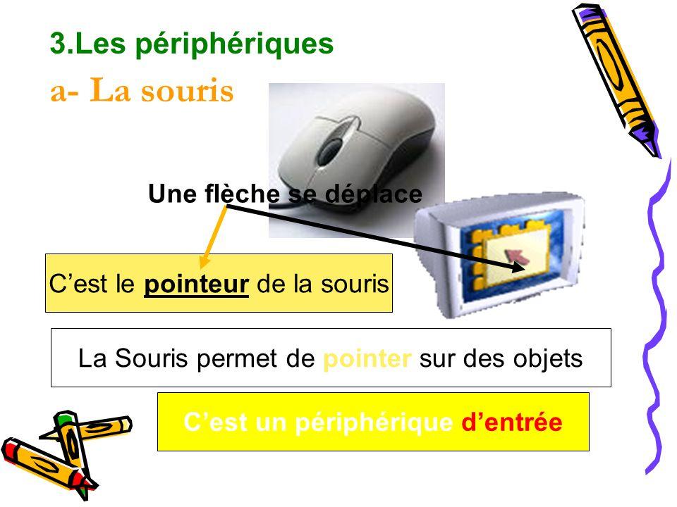 Cest le pointeur de la souris La Souris permet de pointer sur des objets Une flèche se déplace a- La souris Cest un périphérique dentrée 3.Les périphé