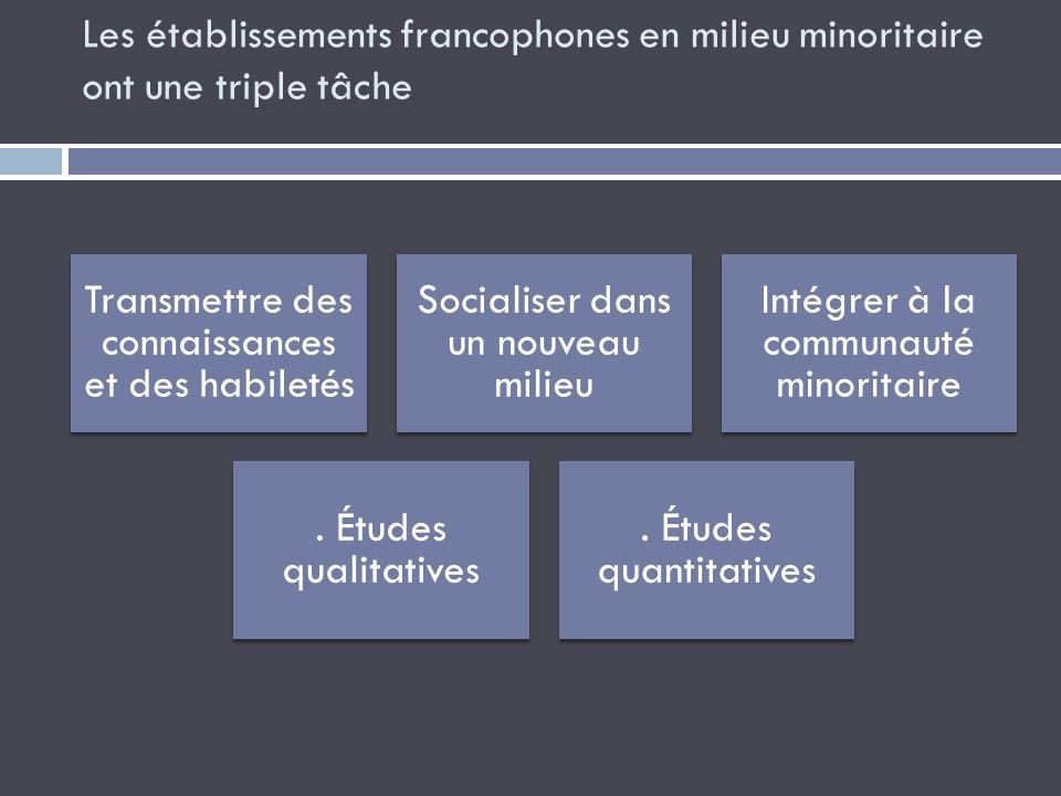 Les établissements francophones en milieu minoritaire ont une triple tâche Transmettre des connaissances et des habiletés Socialiser dans un nouveau m