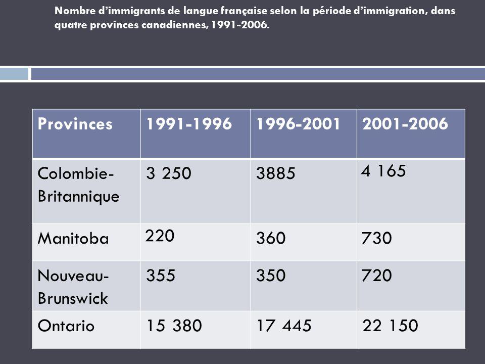 Nombre dimmigrants de langue française selon la période dimmigration, dans quatre provinces canadiennes, 1991-2006. Provinces1991-19961996-20012001-20