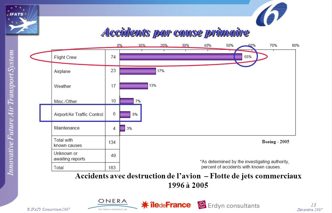Innovative Future Air Transport System © IFATS Consortium 2007 13 Décembre 2007 Accidents par cause primaire Accidents avec destruction de lavion – Fl