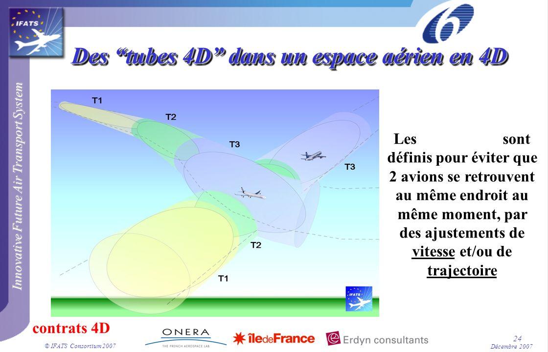 Innovative Future Air Transport System © IFATS Consortium 2007 24 Décembre 2007 Des tubes 4D dans un espace aérien en 4D Les contrats 4D sont définis