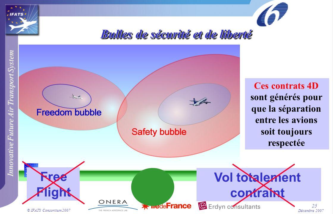 Innovative Future Air Transport System © IFATS Consortium 2007 25 Décembre 2007 Bulles de sécurité et de liberté Ces contrats 4D sont générés pour que