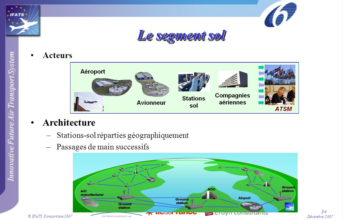 Innovative Future Air Transport System © IFATS Consortium 2007 34 Décembre 2007 Le segment sol Acteurs Architecture –Stations-sol réparties géographiq