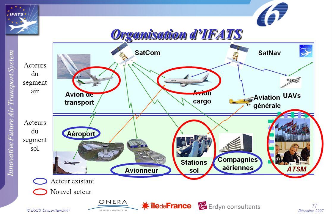 Innovative Future Air Transport System © IFATS Consortium 2007 71 Décembre 2007 Organisation dIFATS Acteurs du segment air Acteurs du segment sol Nouv