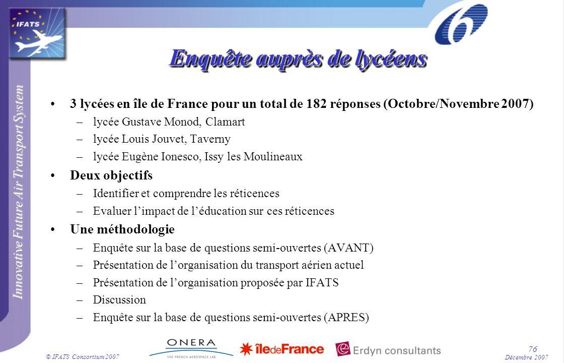 Innovative Future Air Transport System © IFATS Consortium 2007 76 Décembre 2007 Enquête auprès de lycéens 3 lycées en île de France pour un total de 1