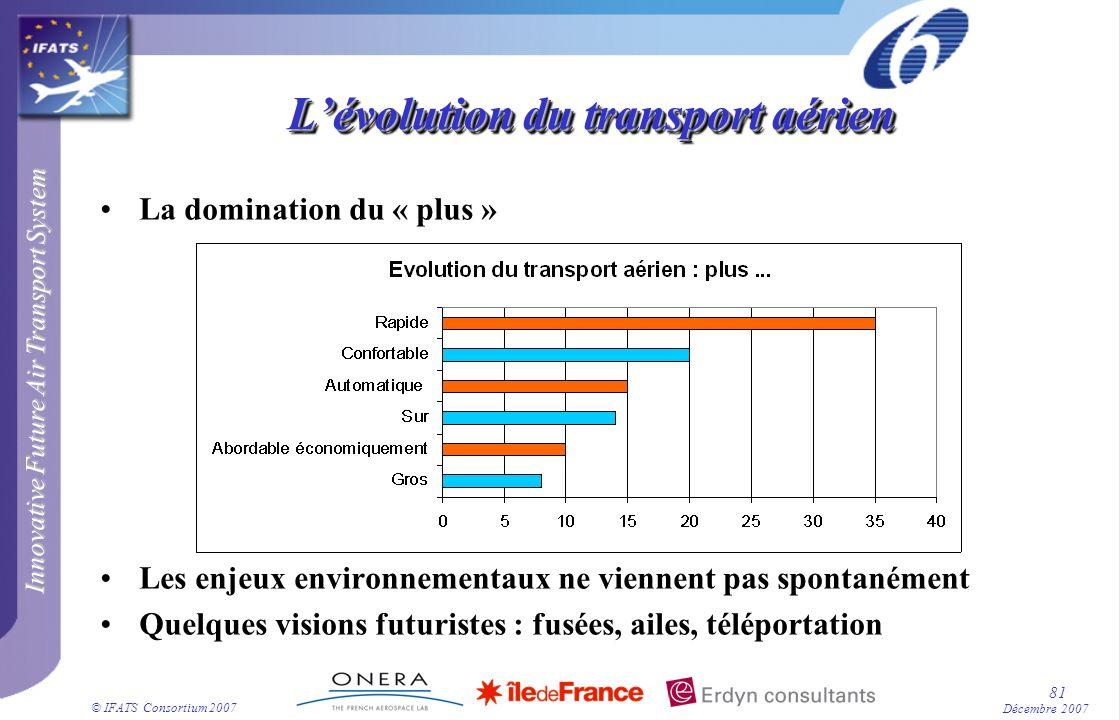 Innovative Future Air Transport System © IFATS Consortium 2007 81 Décembre 2007 Lévolution du transport aérien La domination du « plus » Les enjeux en