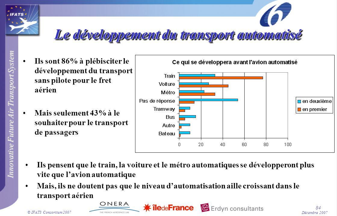 Innovative Future Air Transport System © IFATS Consortium 2007 84 Décembre 2007 Le développement du transport automatisé Ils sont 86% à plébisciter le