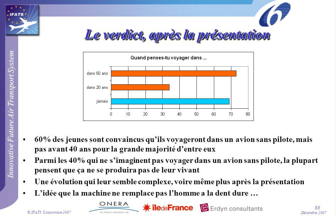 Innovative Future Air Transport System © IFATS Consortium 2007 88 Décembre 2007 Le verdict, après la présentation 60% des jeunes sont convaincus quils