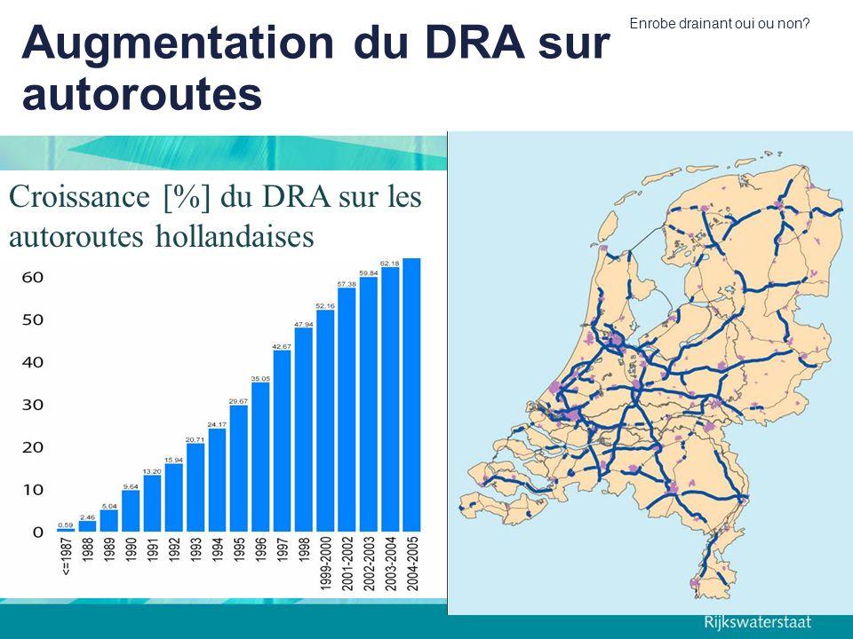 Enrobe drainant oui ou non? Augmentation du DRA sur autoroutes Croissance [%] du DRA sur les autoroutes hollandaises