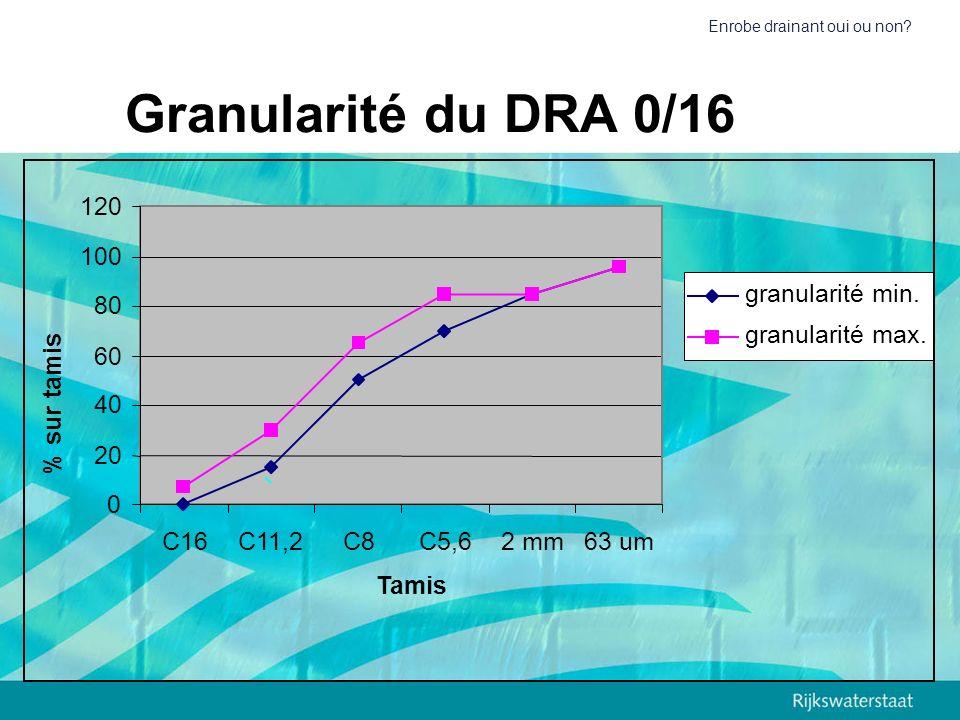 Enrobe drainant oui ou non? Granularité du DRA 0/16 0 20 40 60 80 100 120 C16C11,2C8C5,62 mm63 um Tamis % sur tamis granularité min. granularité max.