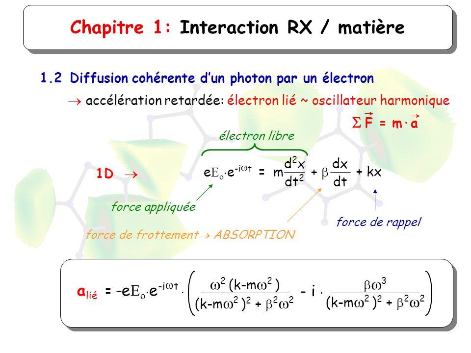 Chapitre 1: Interaction RX / matière 1.2Diffusion cohérente dun photon par un électron accélération retardée: électron lié ~ oscillateur harmonique F