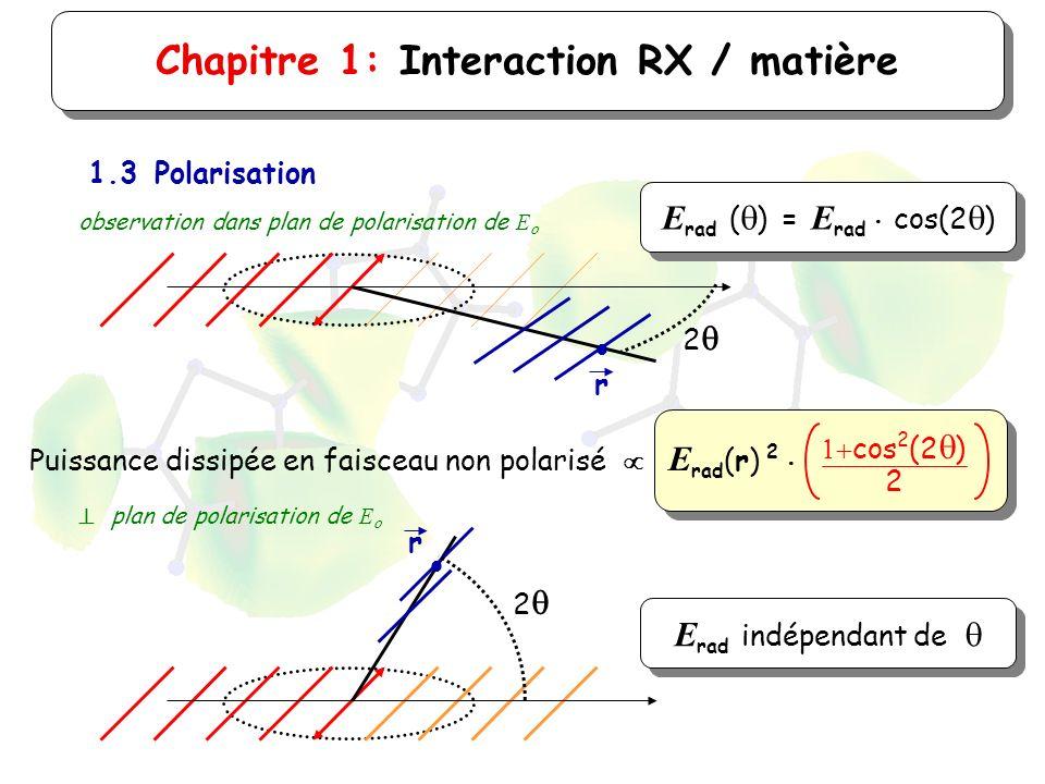 Chapitre 1: Interaction RX / matière 1.3Polarisation Puissance dissipée en faisceau non polarisé E rad (r) 2 cos 2 (2 ) 2 r 2 E rad ( ) = E rad cos(2