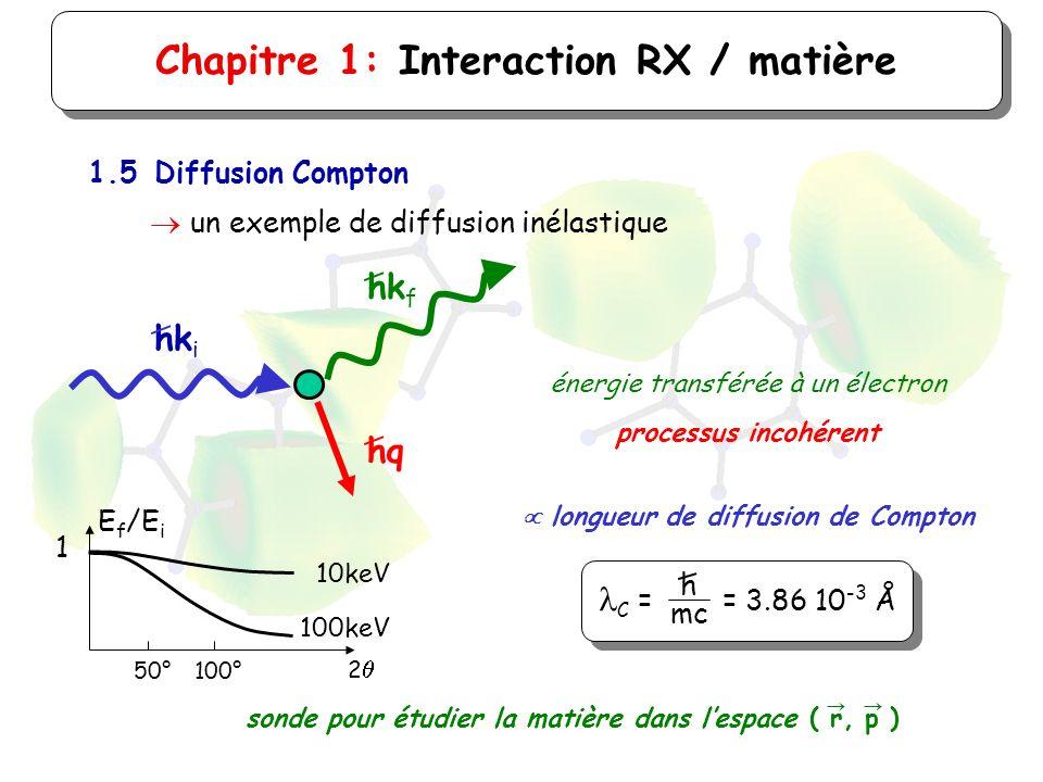 Chapitre 1: Interaction RX / matière 1.5Diffusion Compton un exemple de diffusion inélastique hk i hk f hq énergie transférée à un électron processus