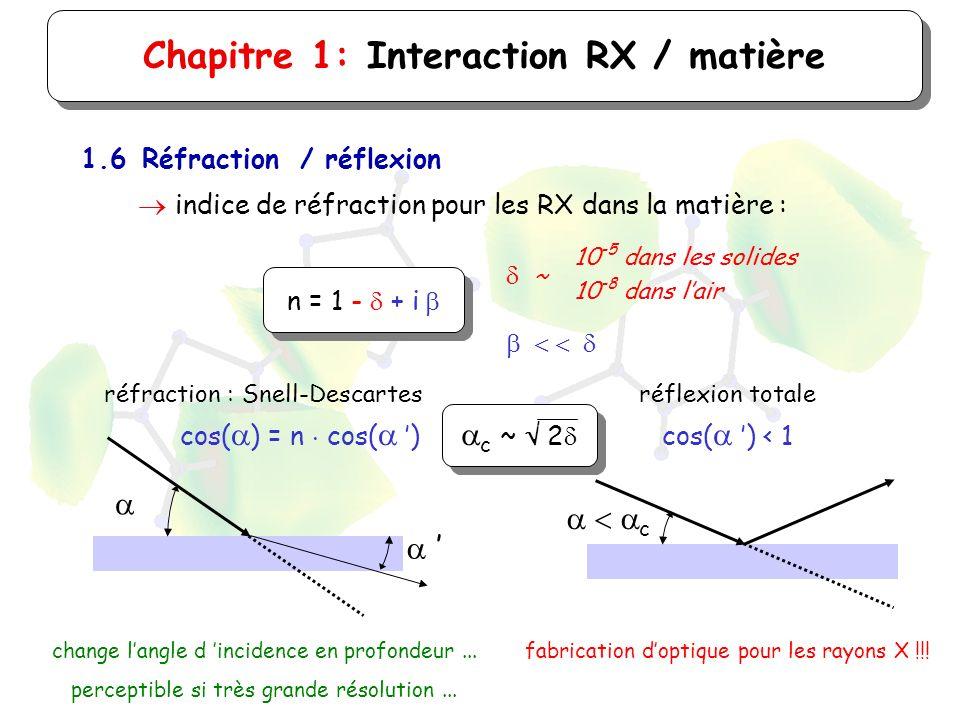 Chapitre 1: Interaction RX / matière 1.6Réfraction / réflexion indice de réfraction pour les RX dans la matière : n = 1 - + i 10 -5 dans les solides 1