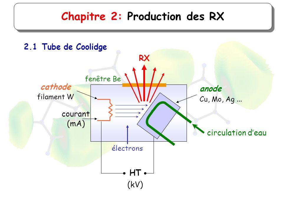 Chapitre 2: Production des RX 2.1Tube de Coolidge électrons HT (kV) courant (mA) circulation deau fenêtre Be RX filament W cathode Cu, Mo, Ag... anode