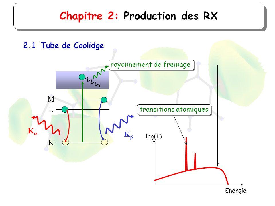 log(I) Energie Chapitre 2: Production des RX 2.1Tube de Coolidge K L M K K transitions atomiques rayonnement de freinage