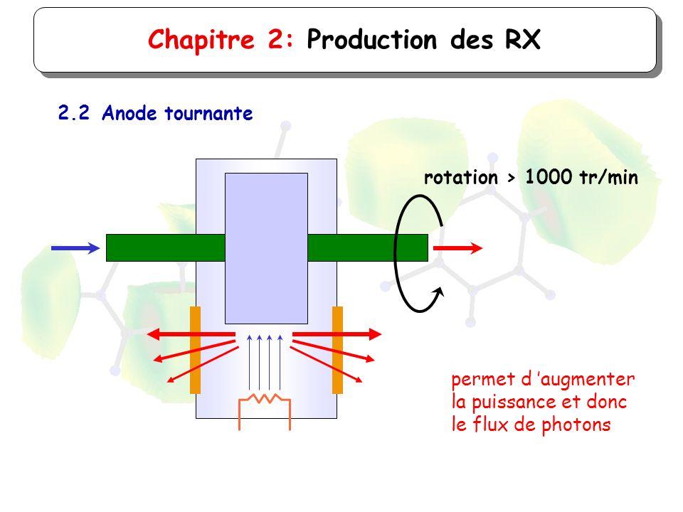 Chapitre 2: Production des RX 2.2Anode tournante rotation > 1000 tr/min permet d augmenter la puissance et donc le flux de photons