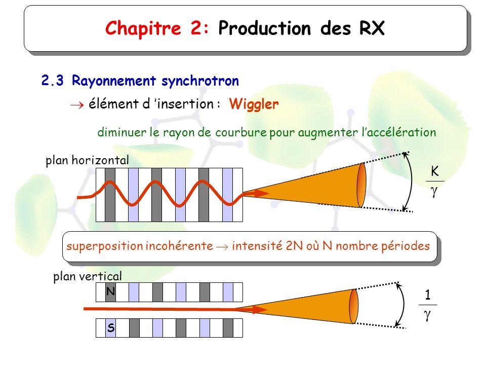 superposition incohérente intensité 2N où N nombre périodes Chapitre 2: Production des RX 2.3Rayonnement synchrotron élément d insertion : Wiggler dim